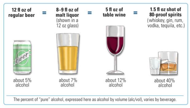 Alcohol Consumption Standard Unit