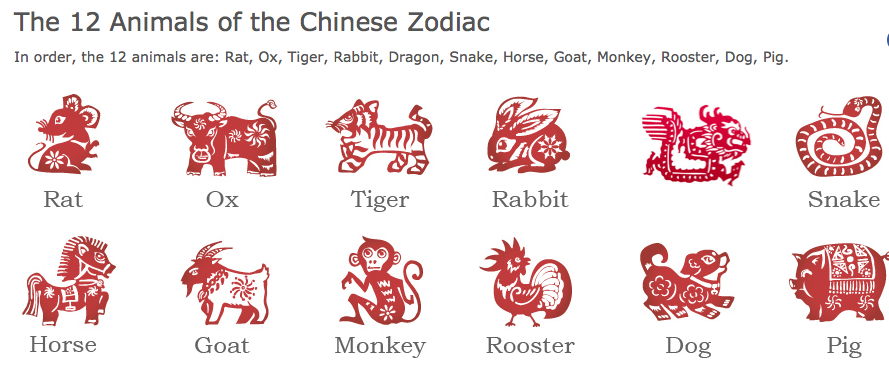 The 12 Animals of the Chinese Zodiac.
